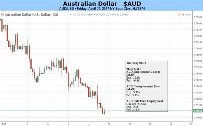 Australian Dollar Looks Set To Struggle, March Lows In View