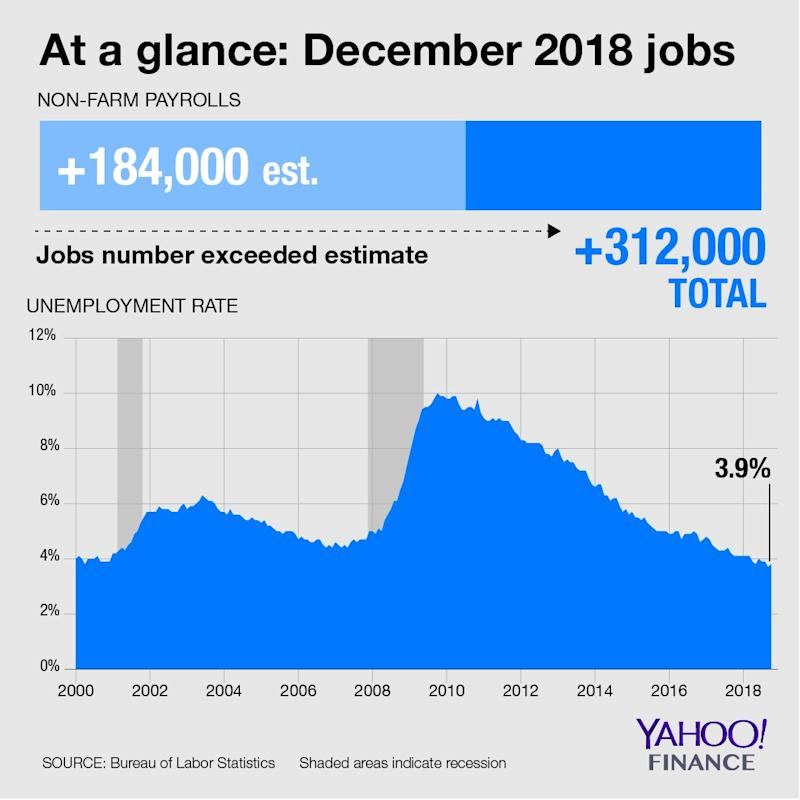 At a glance: December 2018 jobs
