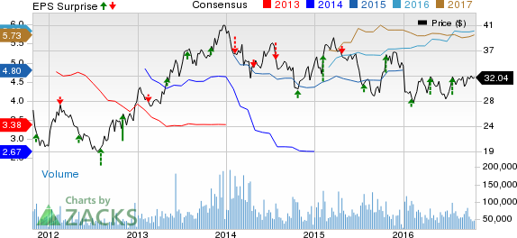 Here 39 S Why General Motors Gm Stock Is Sluggish Today