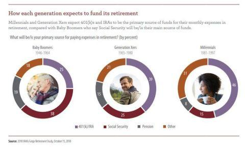 Wells Fargo Offers Distinct Approaches for Millennials, Gen Xers, Baby Boomers Who Are Preparing for Retirement