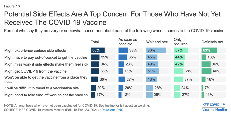 There are several reasons why people are vaccine hesitant. (Chart: KFF)