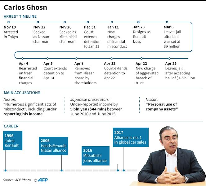 Factfile on the arrest and charges against former Nissan boss Carlos Ghosn. (AFP Photo/Gal ROMA)