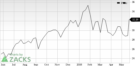 American Equity (AEL) shares rose more than 11% in the last trading session, amid huge volumes.