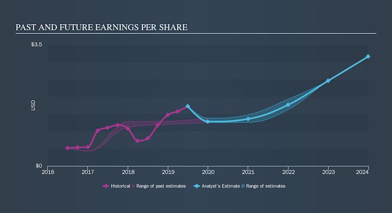 NasdaqGS:QLYS Past and Future Earnings, October 18th 2019