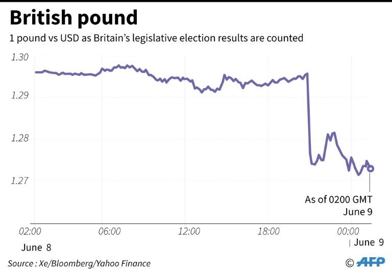 British pound plunges on political uncertaintyMore