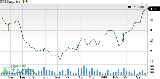 Whiting Petroleum's (WLL) strong production growth augurs well for the company.