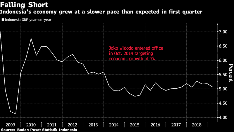 Jokowi Uses Election Win to TackleIndonesia Growth Risks