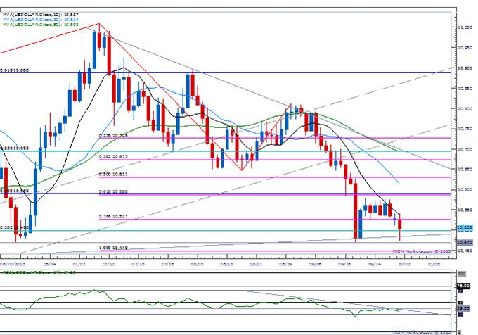 Forex_Key_USDOLLAR_Support_at_Risk_as_Shutdown_Dampens_Taper_Bets_body_Picture_3.png, Key USDOLLAR Support at Risk as Shutdown Dampens Taper Bets