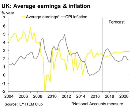 Average earnings vs inflation (Source: EY Item Club)