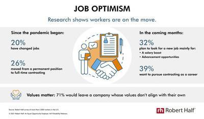Research from Robert Half reveals significant job movement among U.S. workers.