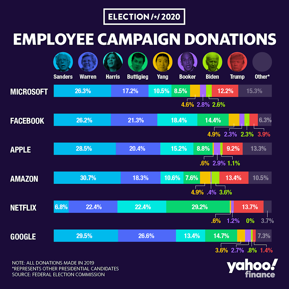 Who the employees of the FAANG companies and Microsoft are donating to the most often.