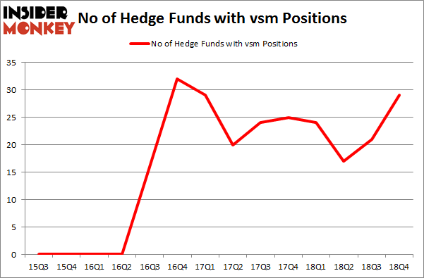 No of Hedge Funds With VSM Positions