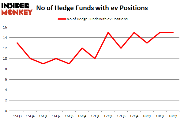 No of Hedge Funds with EV Positions