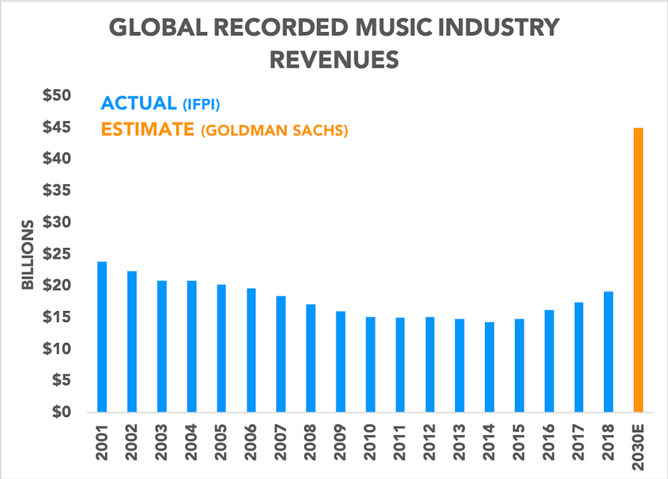 Chart showing global recorded music revenue