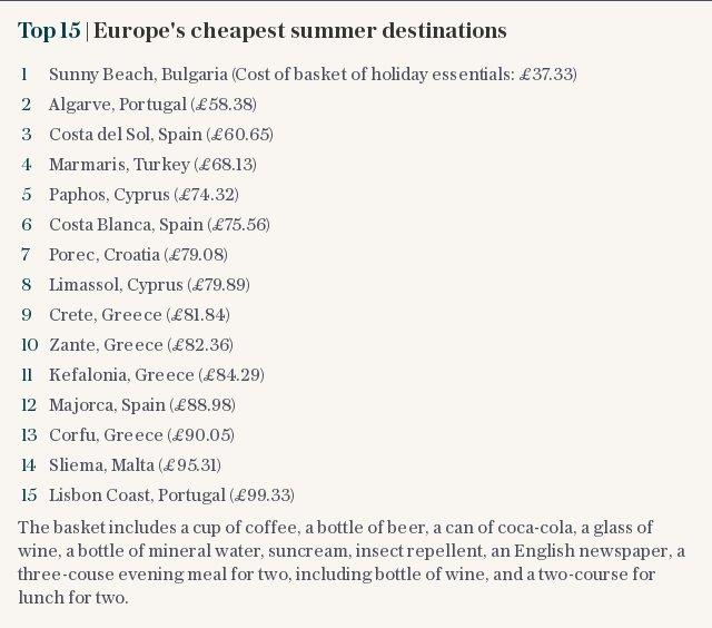 Top 15 | Europe's cheapest summer destinations