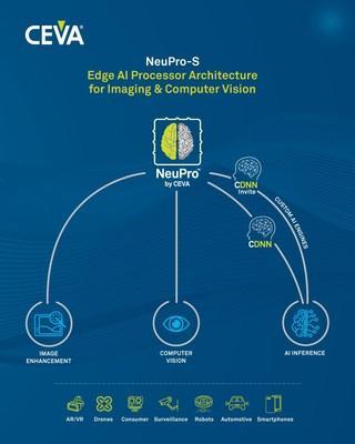 CEVA, Inc. announced NeuPro-S, its second-generation AI processor architecture for deep neural network inferencing at the edge. In conjunction with NeuPro-S, CEVA also introduced the CDNN-Invite API, an industry-first deep neural network compiler technology that supports heterogeneous co-processing of NeuPro-S cores together with custom neural network engines, in a unified neural network optimizing run-time firmware.