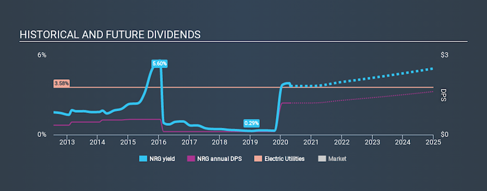 NYSE:NRG Historical Dividend Yield April 25th 2020