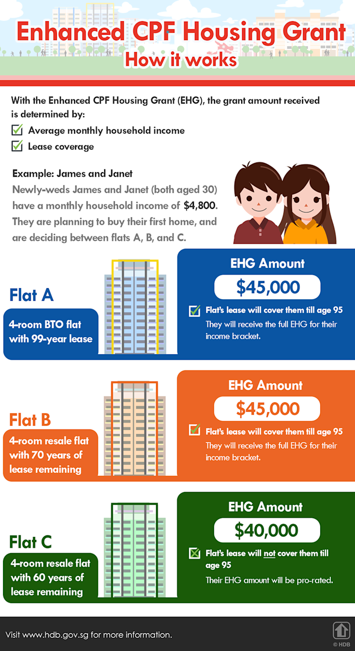 Enhanced CPF Housing Grant - How it works