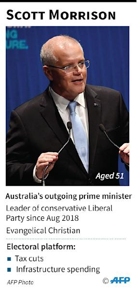 Profile of Scott Morrison (AFP Photo/Gillian HANDYSIDE)