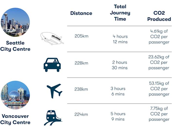 Example of a route from Seattle to Vancouver comparing the Airlander 10, driving, flight, and train times