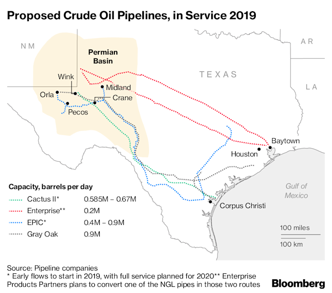 Shale Boom Raises Specter of New Glut: Gulf Coast Oil Terminals