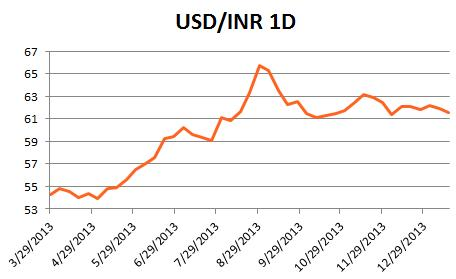 forex_special_report_indian_rupee_body_x0000_i1027.png, Special Report: India and the Rupee in 2014