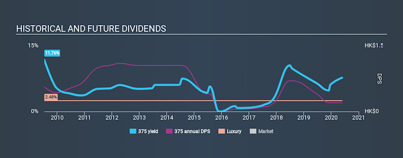 SEHK:375 Historical Dividend Yield May 25th 2020