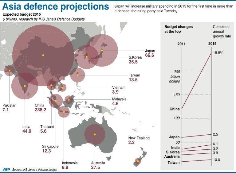 Graphic showing estimates for Asian military budgets in the year 2015. The United States stations some 47,000 troops in Japan, which has the world's third-largest economy, in a legacy from World War II, after which Japan was stripped of its right to maintain a full-fledged military