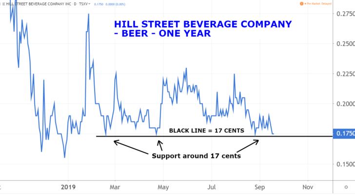 Marijuana Penny Stocks: Hill Street Beverage Company Inc (BEER)