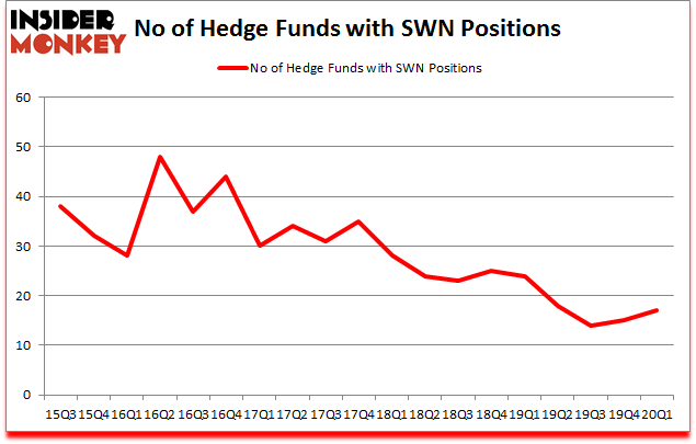 Is SWN A Good Stock To Buy?