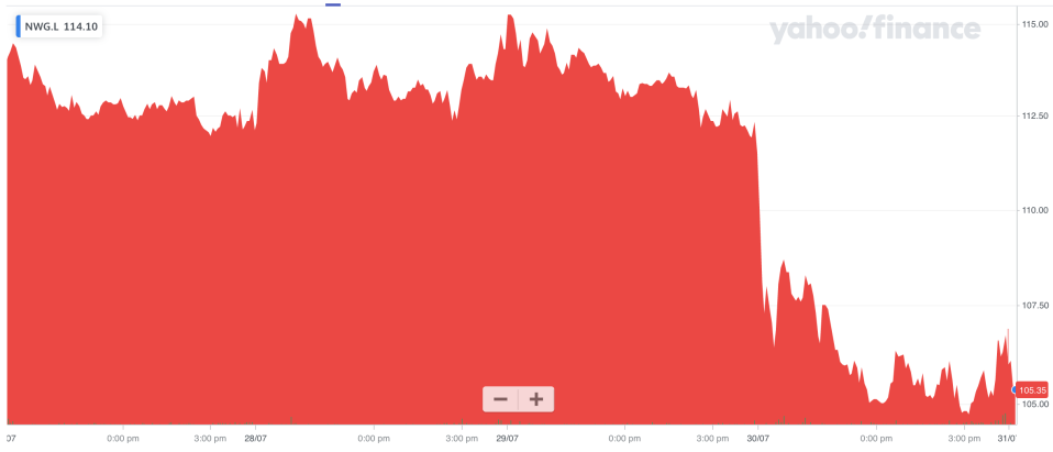 NatWest shares were trading slightly lower, following a slump in the prior session. Photo: Yahoo Finance UK