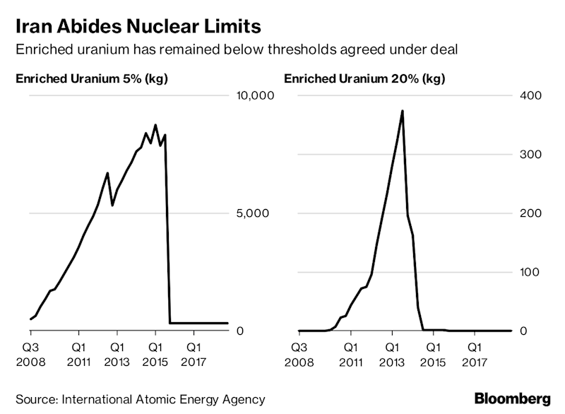 Iran's Risky Nuclear Gambit Fueled by Trump's Enrichment Curbs