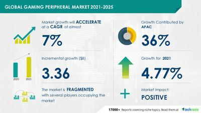 Technavio has announced its latest market research report titled Gaming Peripheral Market by Technology, Type, and Geography - Forecast and Analysis 2021-2025