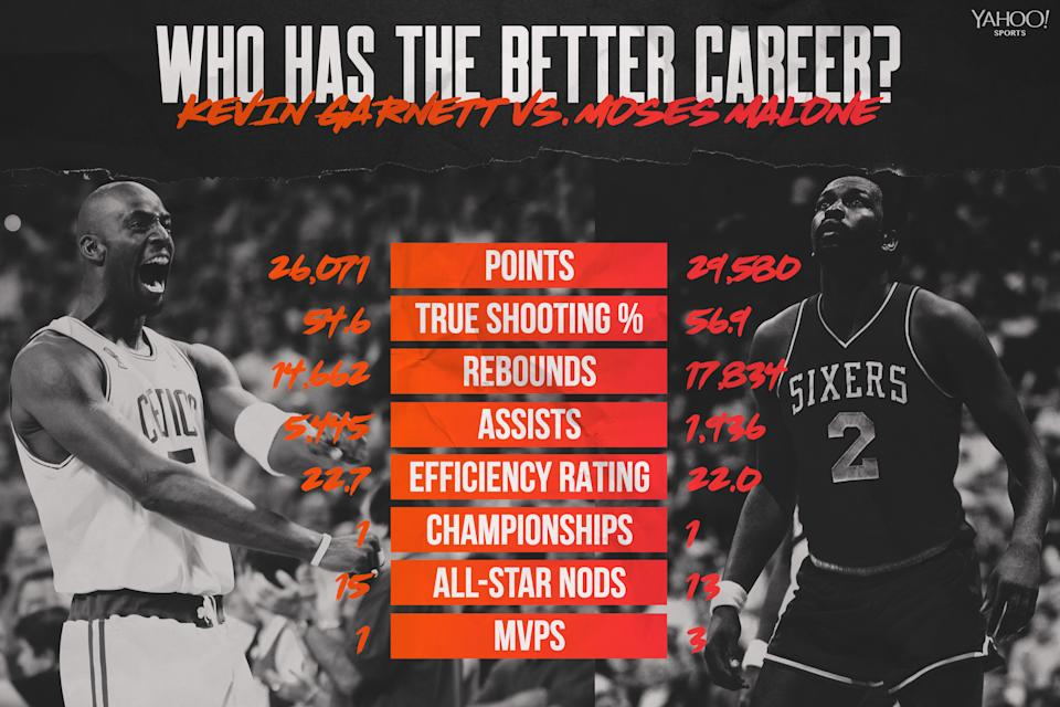 Kevin Garnett vs. Moses Malone (Yahoo Sports graphic)