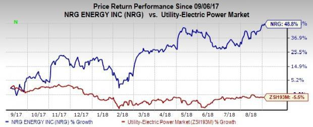 NRG Energy (NRG) hits 52-week high on the back of Transformation Plan and debt-reduction strategy.