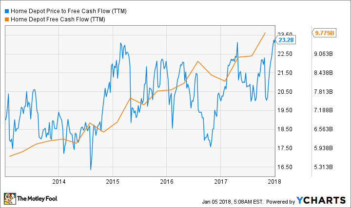HD Price to Free Cash Flow (TTM) Chart