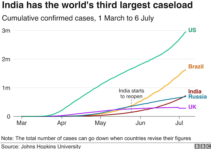 Chart showing India has the world's third largest Covid-19 caseload.