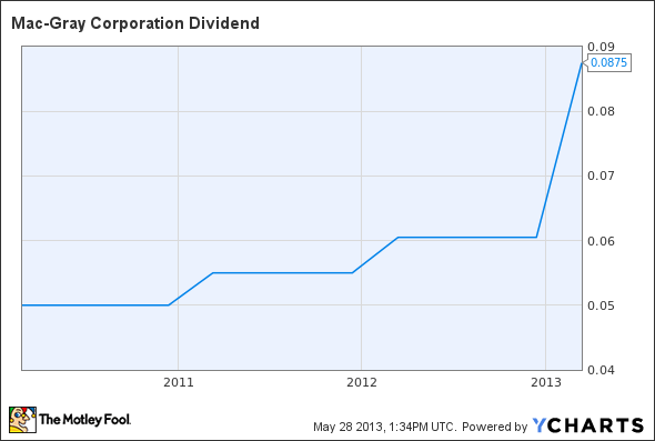 TUC Dividend Chart
