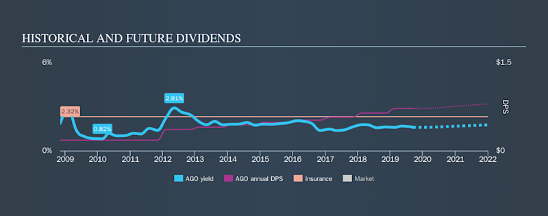 NYSE:AGO Historical Dividend Yield, September 16th 2019