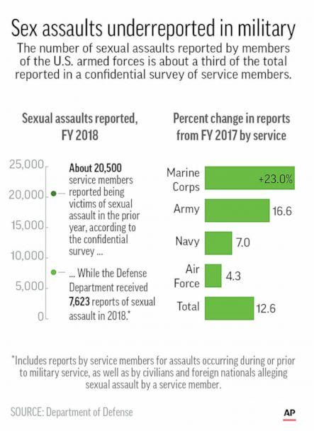 PHOTO: Statistics for sexual assault in the U.S. military for FY 2018. (K.vineys/AP)
