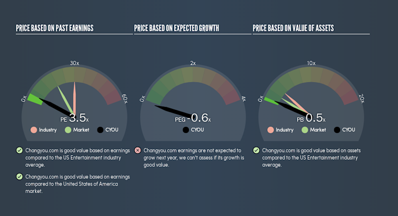 NasdaqGS:CYOU Price Estimation Relative to Market, July 22nd 2019