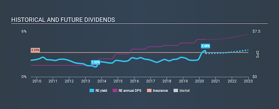 NYSE:RE Historical Dividend Yield May 21st 2020