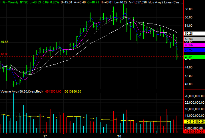 3 Stock Charts for Wednesday: Pinnacle West Capital, Comerica and Hartford Financial Services