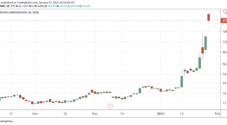 A chart showing Gamestop's (GME) price from October 2020 to January 2021.