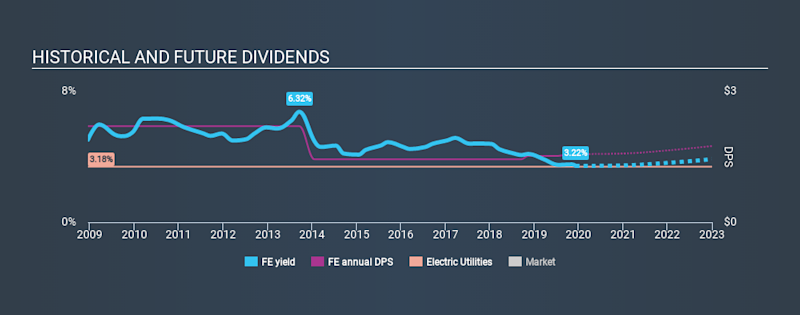 NYSE:FE Historical Dividend Yield, December 9th 2019