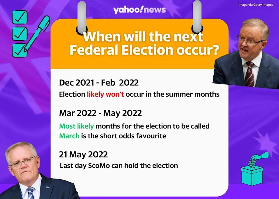 Timeline to the next Australian Federal Election - key dates pictured