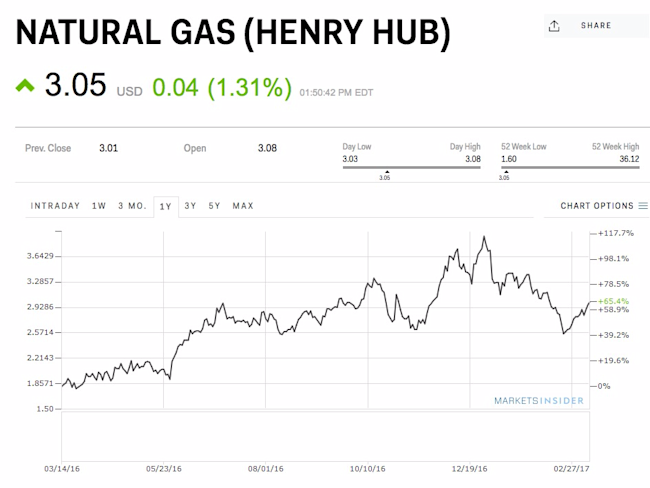 Natural gas spikes as a blizzard bears down on the Northeast