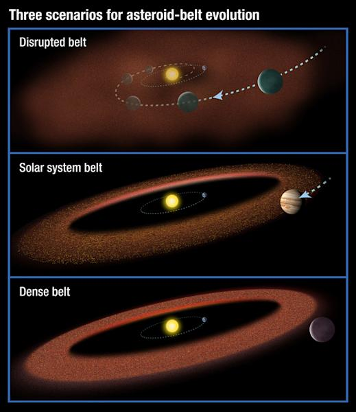 Three possible scenarios for the evolution of asteroid belts. Top: A Jupiter-size planet migrates through the belt, scattering material and inhibiting the formation of life on planets. Middle: A Jupiter-size planet moves slightly inward but is