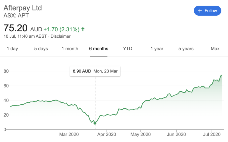 A graph showing the Afterpay share price on July 10, 2020 compared to March 23, 2020.