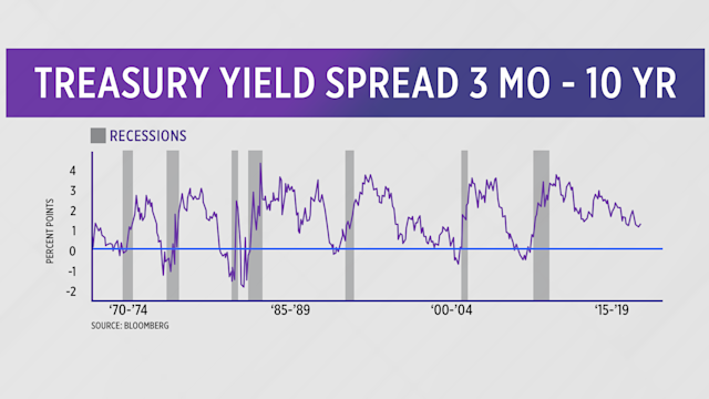 Treasury Yield Spread